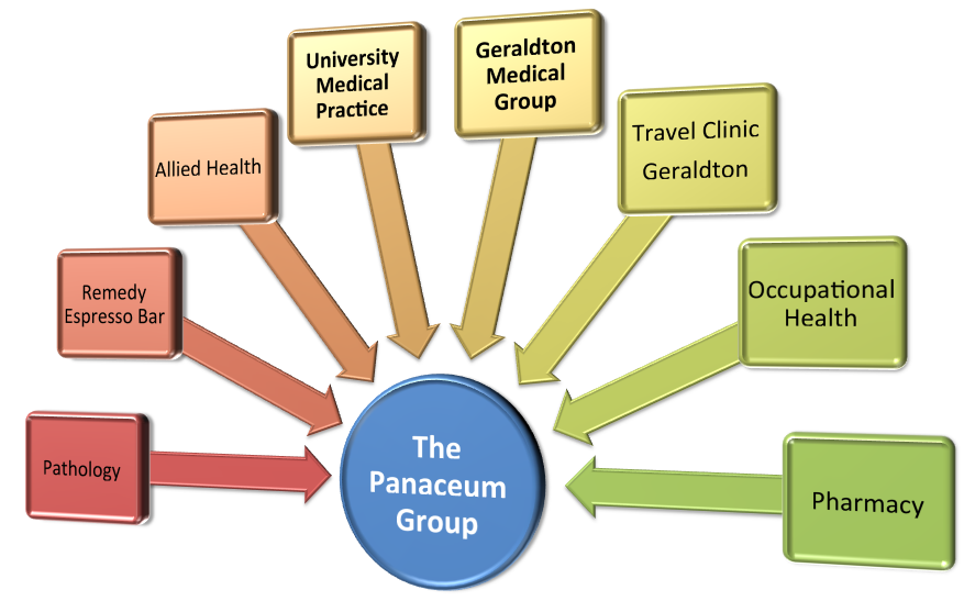 Panaceum: making health care easy
