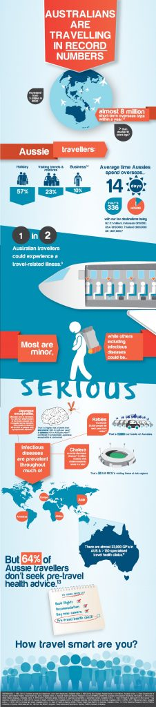 Travel health infographic